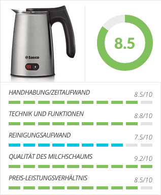 Saeco HD7019:10 Testergebnis
