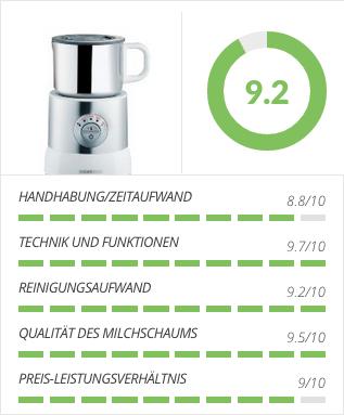 Severin 9685 Milchaufschäumer