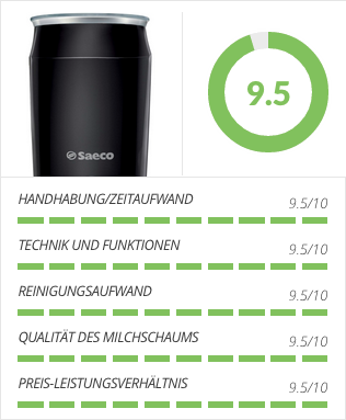 Saeco CA6502/61 Testergebnis